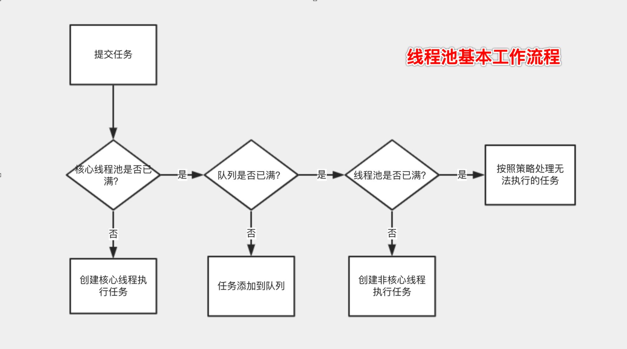 线程池基本工作流程